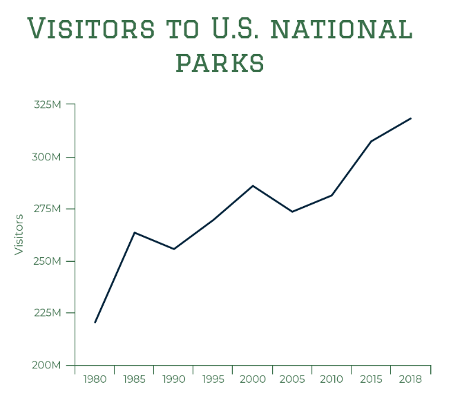 Visitors to US National Parks